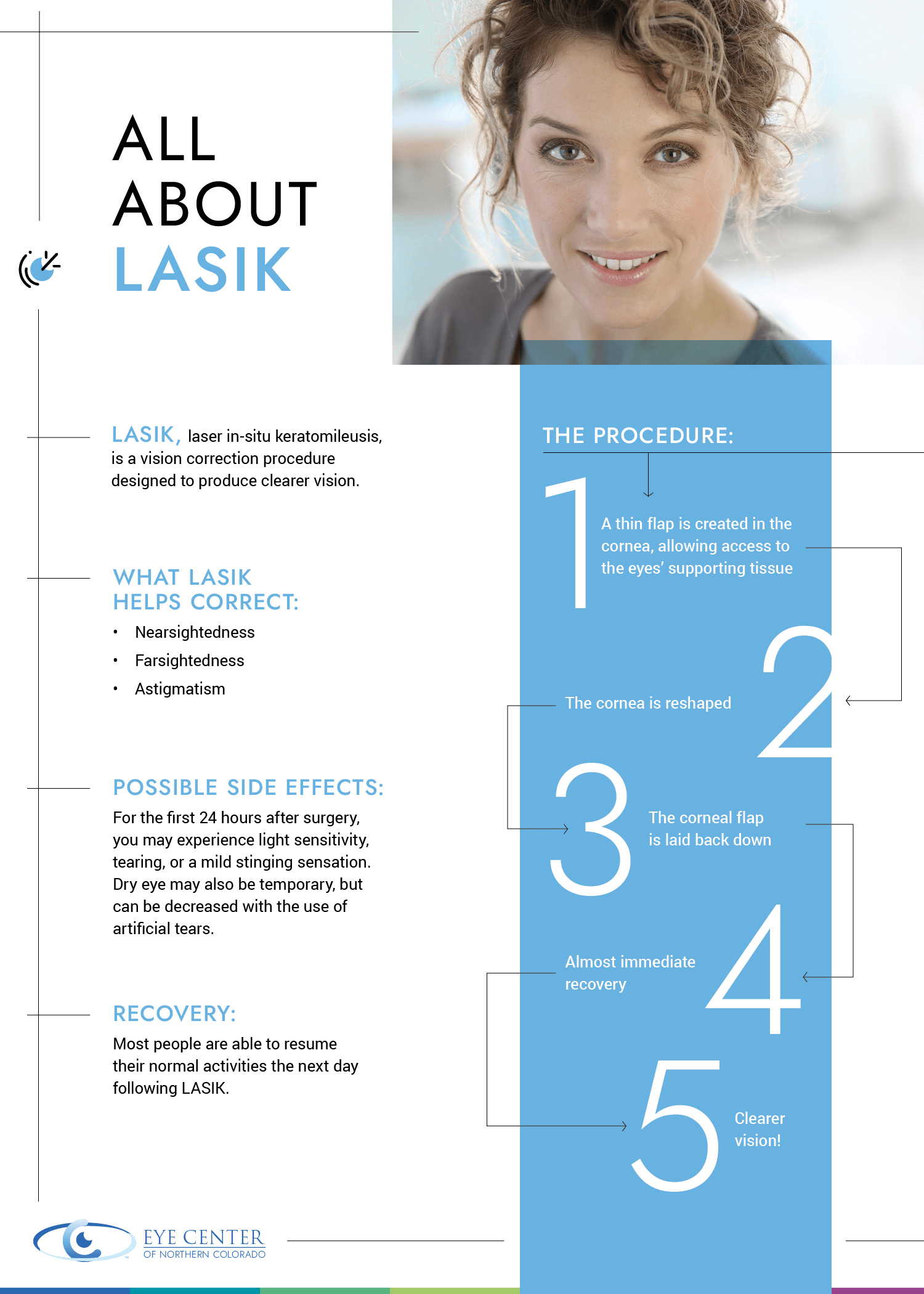 all about lasik
