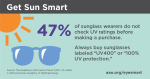 Infographic saying 47 percent of sunglass wears do not check the UV rating before making a purchase.